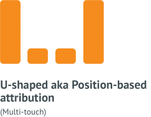 u-shaped or position-based marketing attribution model