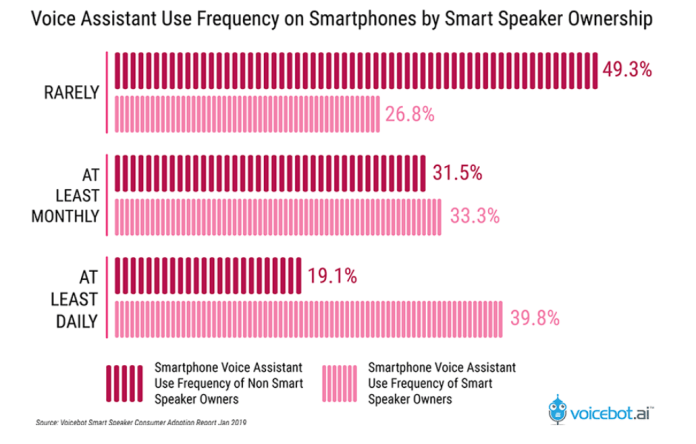 how many people in the US use voice assistants and smart speakers, comparison of 2018 and 2019