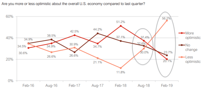 graph are you more or less optimistic about the overall US economy compared to last quarter