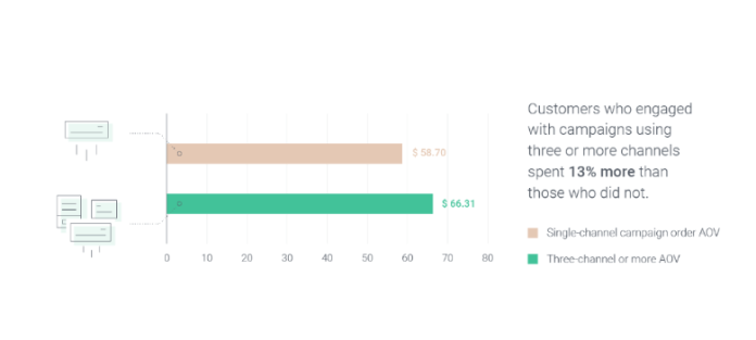 omnichannel marketing automation average order value statistics