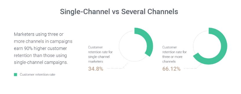 omnichannel marketing automation retention rate statistics