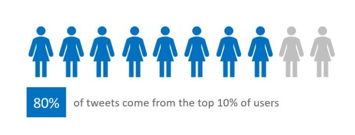 80% of tweets come from the top 10% of users