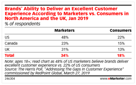 brands' ability to deliver an excellent customer experience according to marketers vs consumers in US and UK 2019