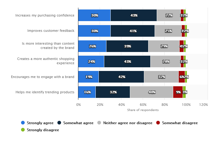 graph, impact of user-generated content such as customer reviews and ratings