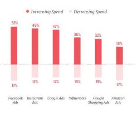 graph of whether spend is increasing or decreasing around different types of ads