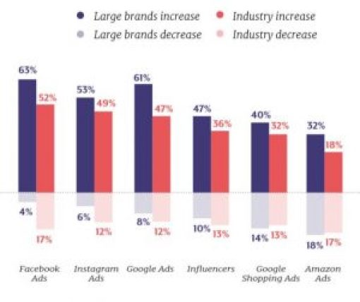 graph showing if large brands will increase or decrease spend on digital ads