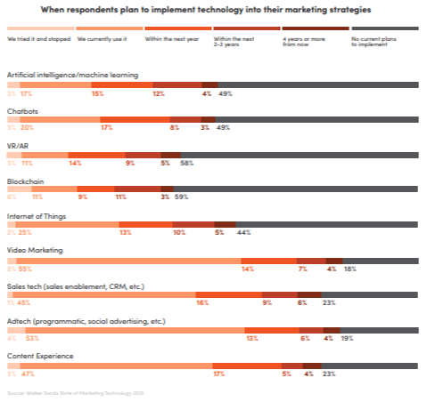 when do respondents plan to implement technology into their marketing strategies