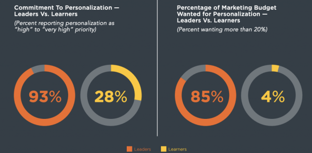 Commitment to personalization