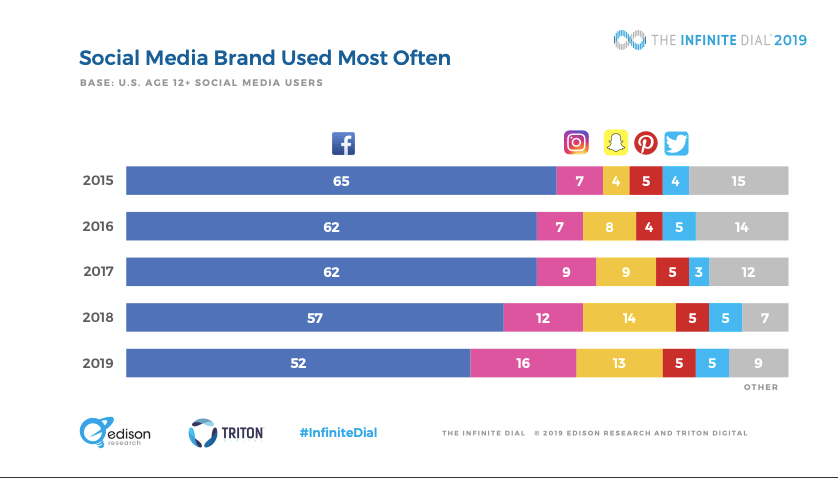 social media apps used most often from 2015 to 2019