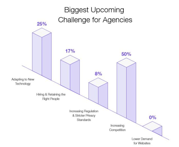 biggest upcoming challenge for digital marketing agencies