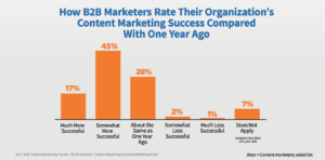 B@B Content Marketing Success Compared to 1 Year Ago