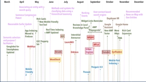 2016 Content Marketing Timeline Of Events