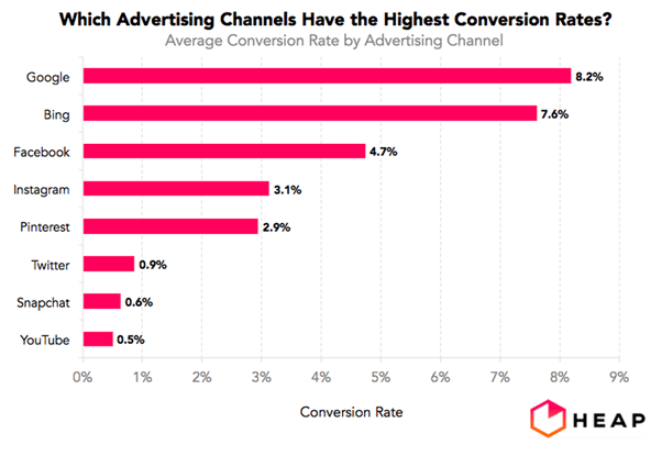 Conversion rates from advertising on free media platforms