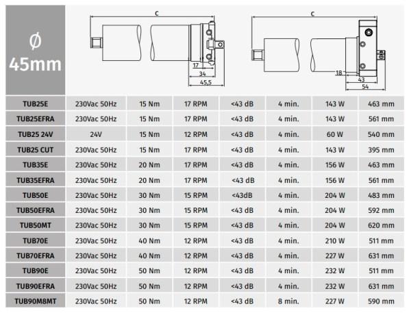 Motor persiana domestica Motorline TUB70E (70kg) Eje 60mm