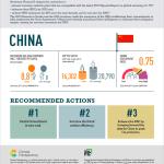 Ambition Call China