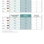 1. Adaptation_Five highest ranked G20 countries in terms of deaths and economic losses from extreme weather events