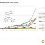 15. Market share of electric vehicles in new car sales