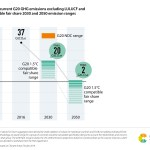 4. Mitigation_Gap between current G20 GHG emissions excluding LULUCF and 1.5 compatible fair share 2030 and 2050 emission ranges