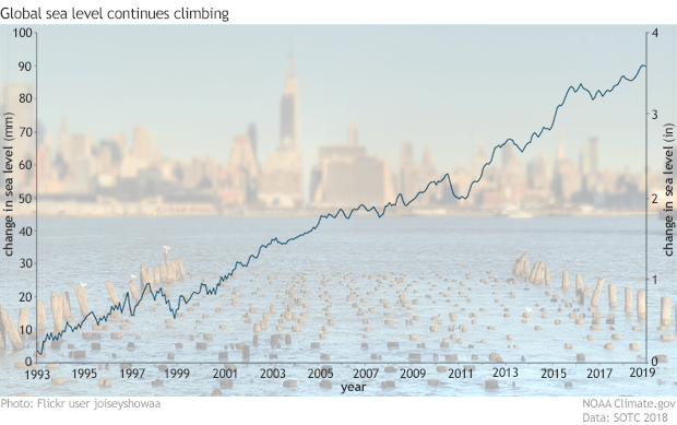 Graph of monthly global sea level relative to 1993 overlaid on a photo of the New York skyline from across the Hudson River {focus_keyword} Reporting on the State of the Climate in 2018 2018SOTC sea level graph 620