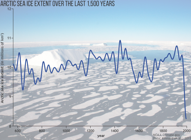 A graph of Arctic sea ice extent from 500 AD to the present, overlaid on a photo of sea ice