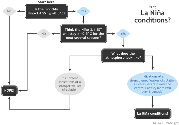 La Nina Diagnostic Flowchart