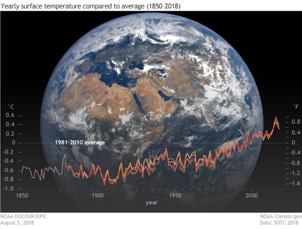 Satellite image of full disc of Earth on August 3, 2018 from the EPIC camera, with an overlay graph of yearly temperature anomalies since 1850 {focus_keyword} Reporting on the State of the Climate in 2018 SOTC globaltemps 1850 2018 620