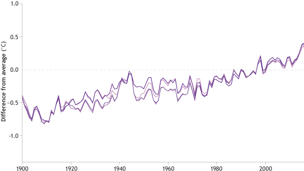 graph of sea surface temperature anomalies over time