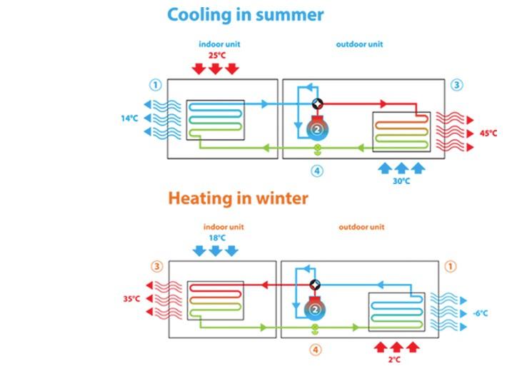 Climate4U Voorbeeld koelen in de zomer en verwarmen in de winter