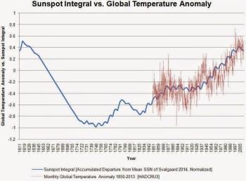 sunspot chart