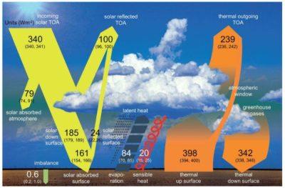 Klimaatdebat