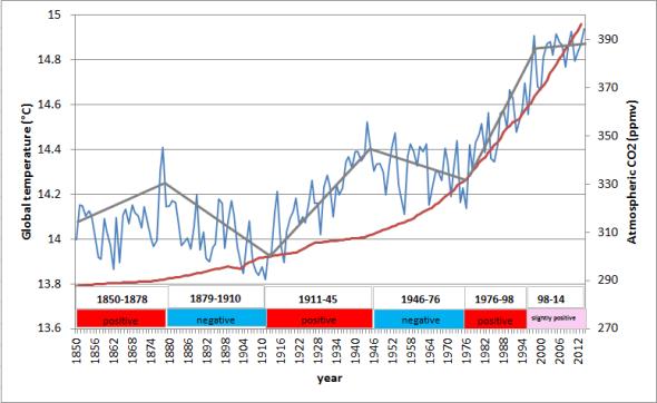 Figura 1 - Andamento della CO2 (linea rossa) e delle temperature globali dal 1850 ad oggi (linea azzurra). La linea grigia è stata tracciata per aiutare ad interpretare gli andamenti. Si noti che dal 1850 al 1878 le temperature globali salgono così come la CO2, dal 1879 al 1910 le temperature calano mentre CO2 sale, e così via. I dati di temperatura provengono dal dataset globale Hadcrut4 della Climate Research Unit dell'Università dell'EastAnglia mentre i dati di CO2 provengono dal Servizio Meteorologico Olandese.
