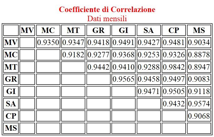 Tab.1. Coefficiente di correlazione tra ogni stazione e tutte le altre. Il coefficiente più basso è tra Monte Cimone e Monte Scuro; quello più alto, tra Monte Terminillo e Capo Palinuro.