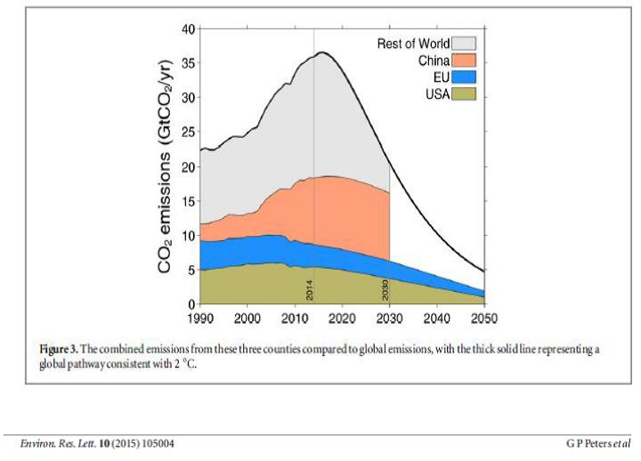Fig_3 Combined Emissions
