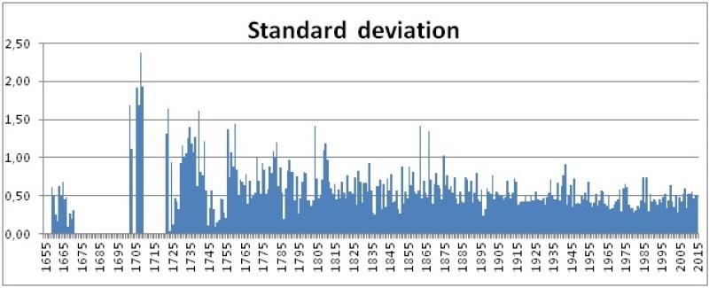 Figura 4 – Deviazione standard delle anomalie rispetto alla temperatura media annua del trentennio 1961-1990 (l'indice non è calcolabile quando è disponibile un solo dato e cioè nei periodi 1655-1658, 1672-1701 e 1710-1721).