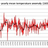 European Temperatures Dataset Updated