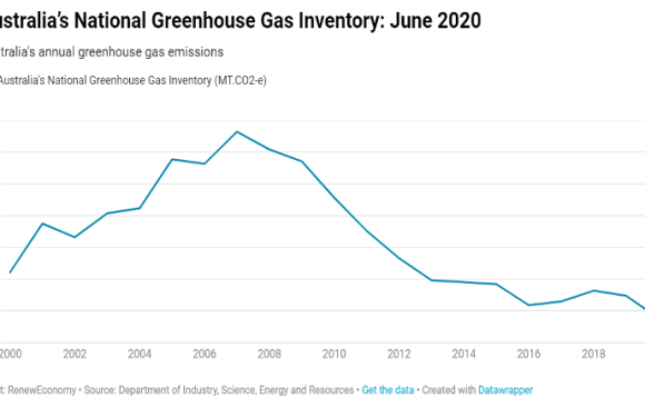 Australia's Greenhouse Gas Levels Have Decreased 15% from 1990