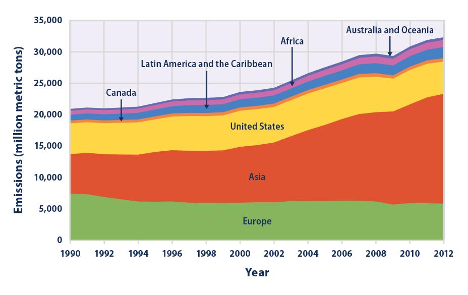 Global Spotlight Report #34: Emission Level Changes Since 1990