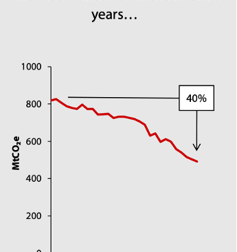 The UK Has Seen Emissions Decrease by 30-40% Since 1990