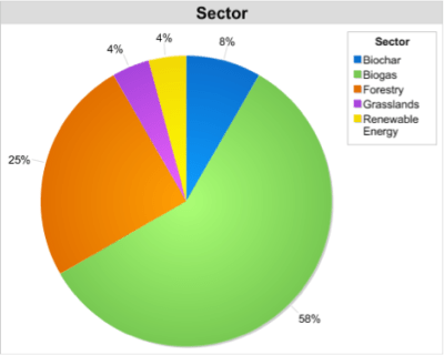 Sector chart