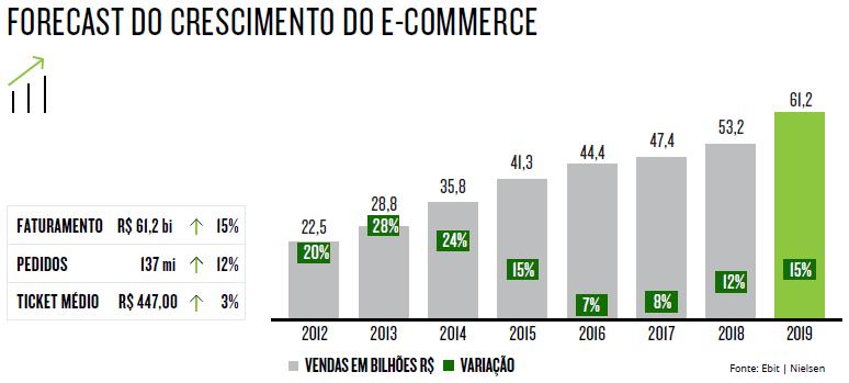 stories instagram - crescimento do e commerce 2018 - O que é e-commerce?