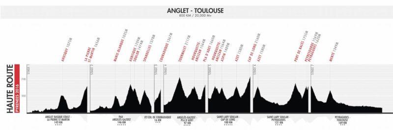 Profiles_Pyrenees
