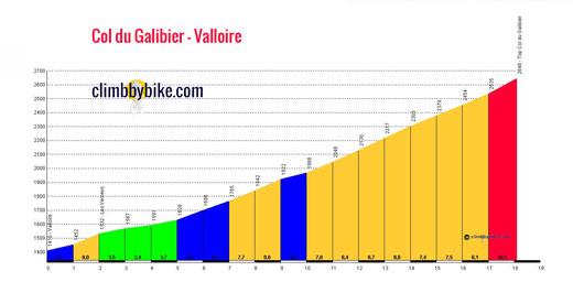 profile Col du Galibier