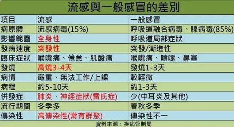 Category: Influenza - 醫訊站 - 24小時及通宵診所 (中西醫 牙醫 脊醫 獸醫) 資訊平臺