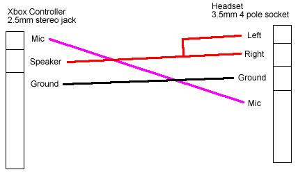 9iRnXRXie?resize=428%2C248 xbox 360 wiring diagram the wiring diagram readingrat net gaming headset wiring diagram at webbmarketing.co