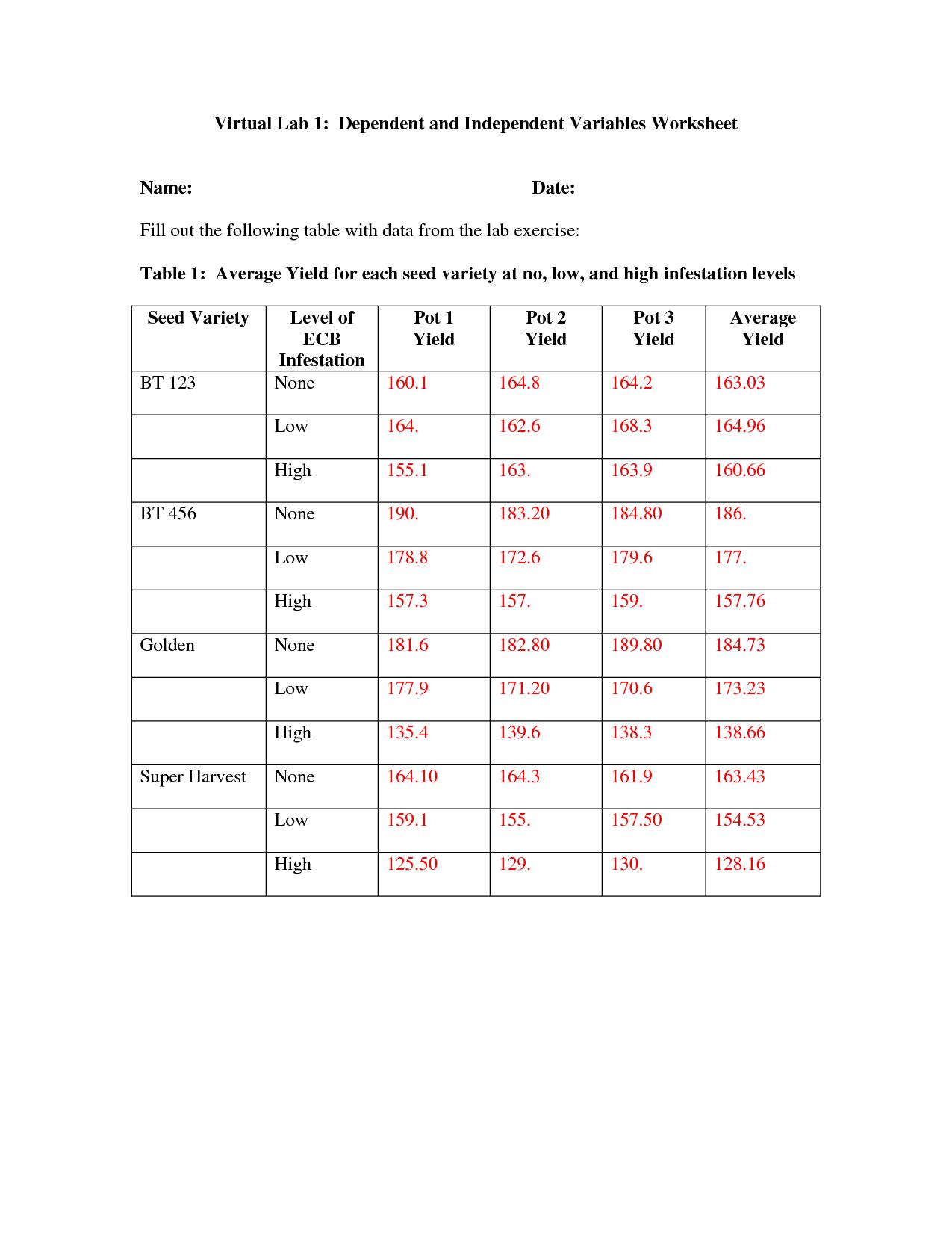 Independent Dependent Variable Math Worksheet