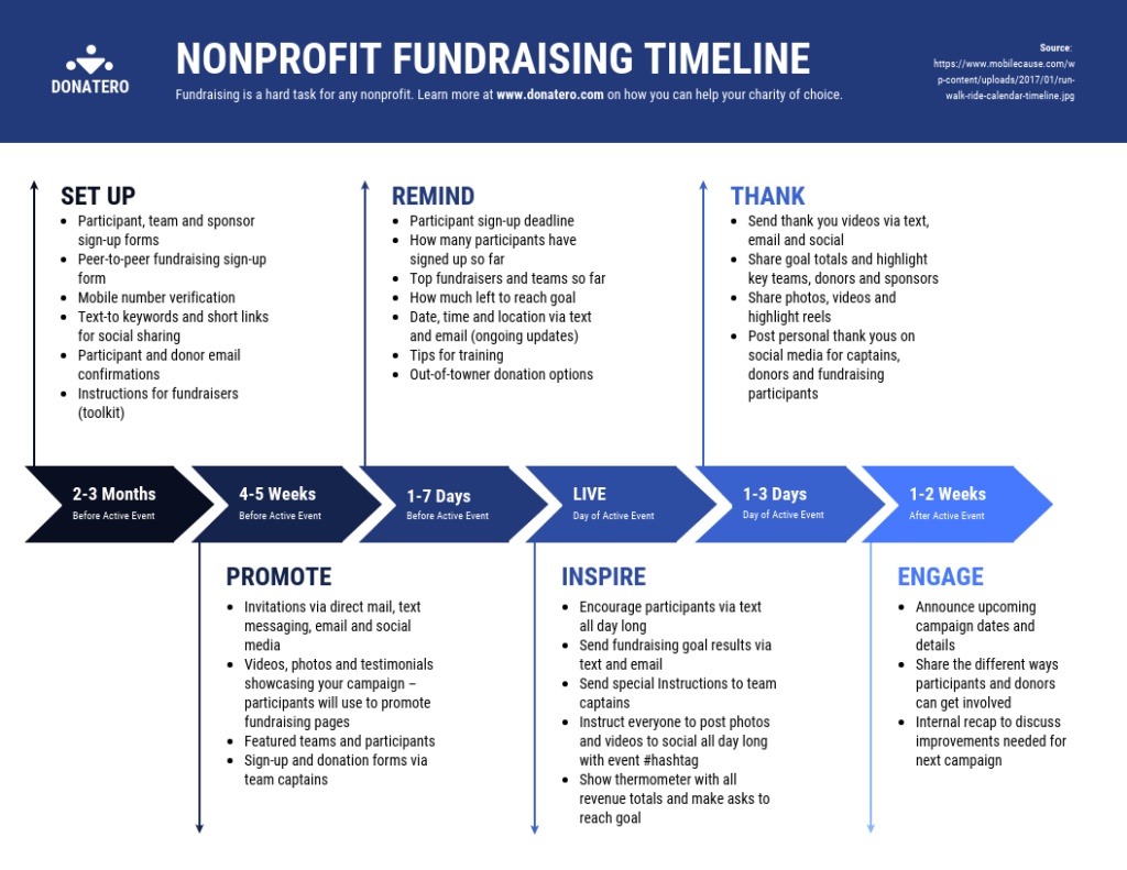 A nonprofit fundraising timeline is a one-page visual strategy.