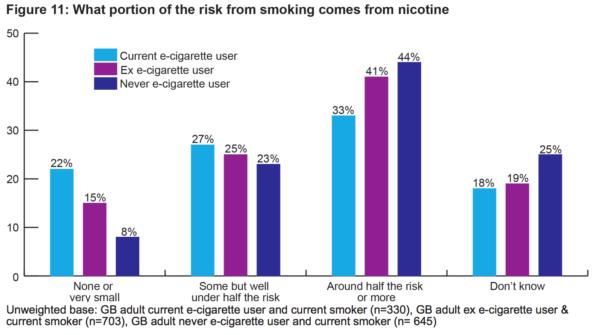 Attribution of harm to nicotine