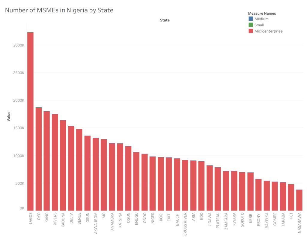 Cloneshouse Nigeria on MSME distribution by state