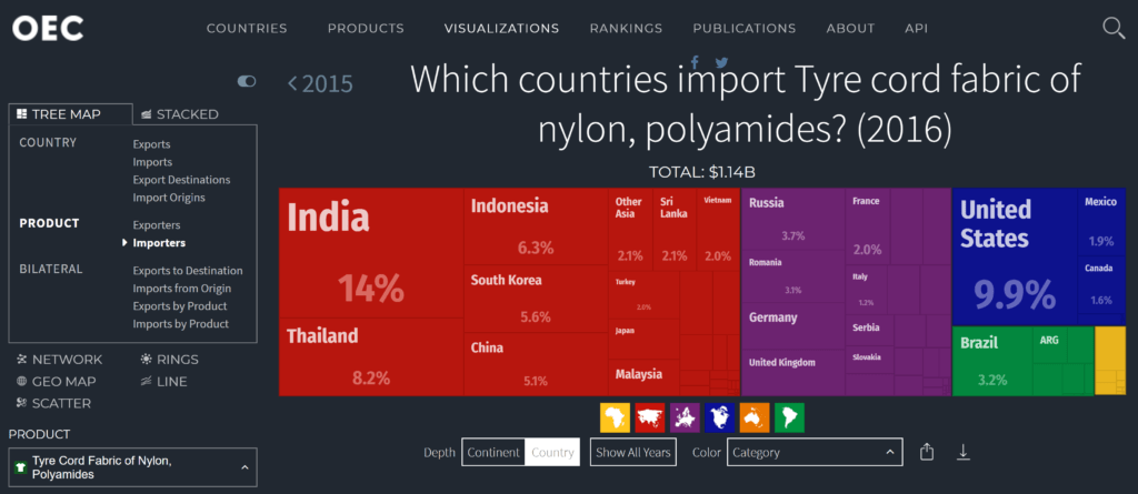 Where Nigeria import tyre from