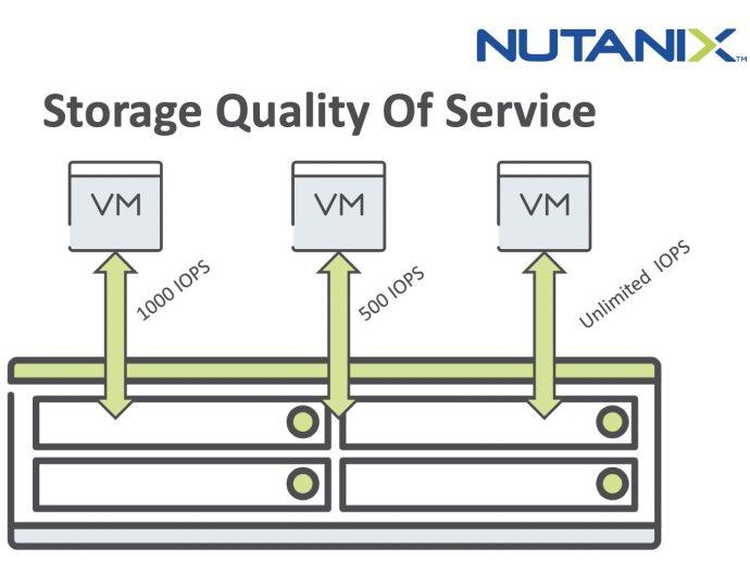 Feature: Nutanix QoS